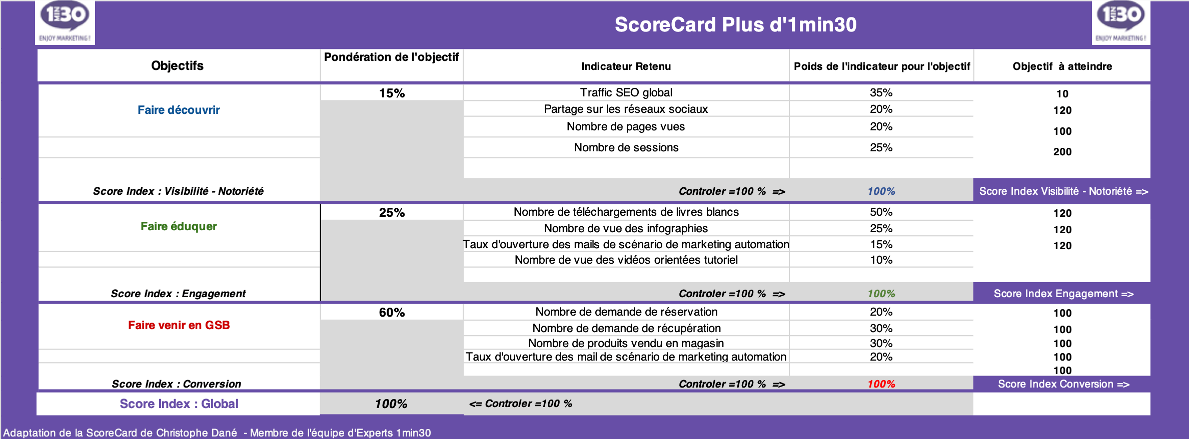 gsb-scorecard
