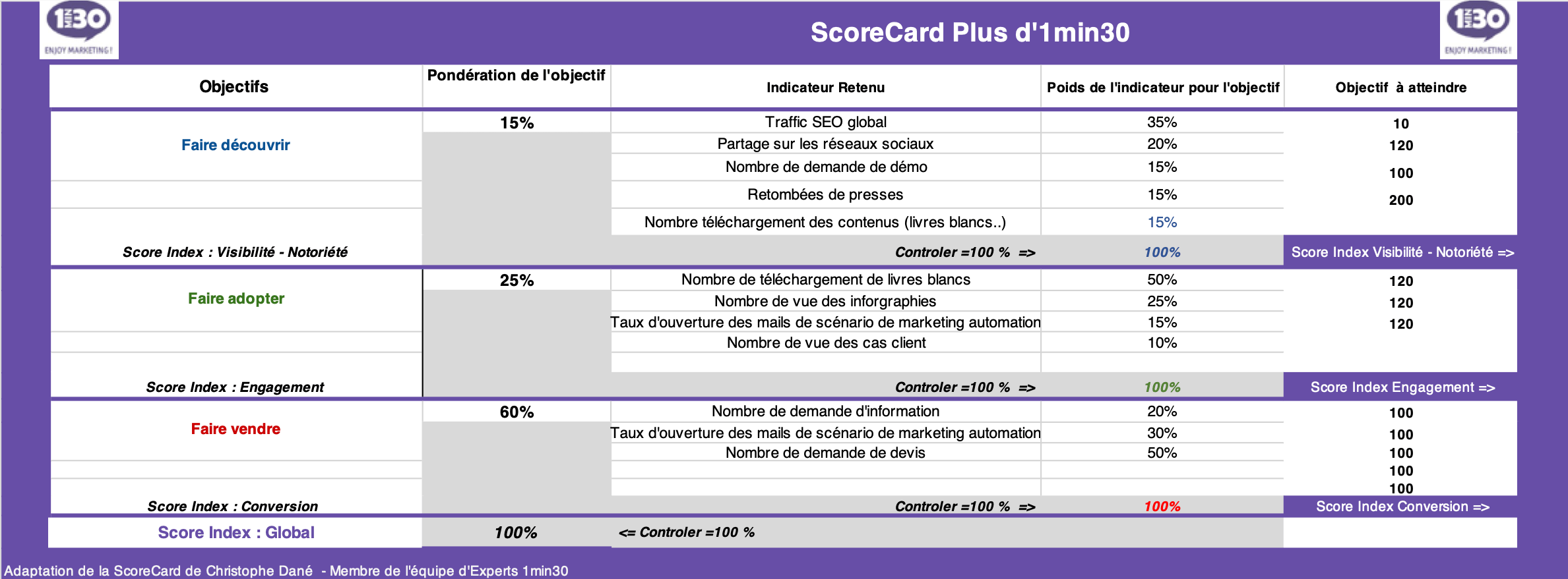 industrie-scorecard