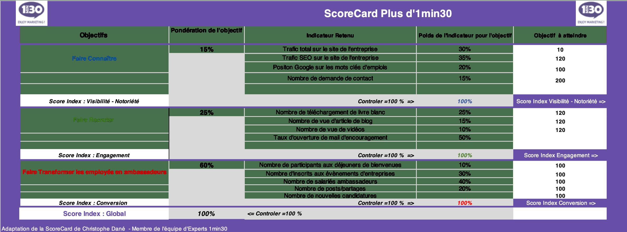 scorecard-marque-employeur