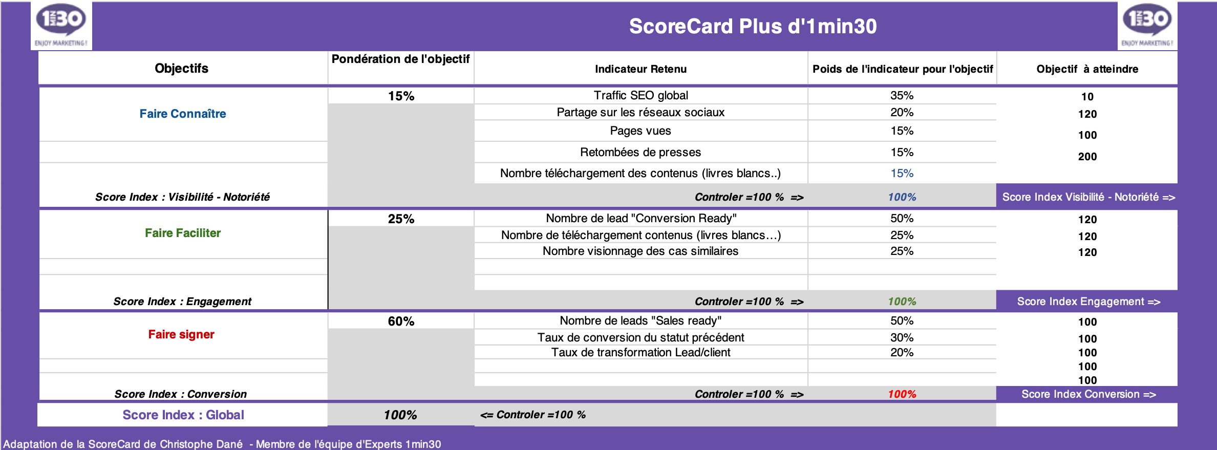 software-scorecard