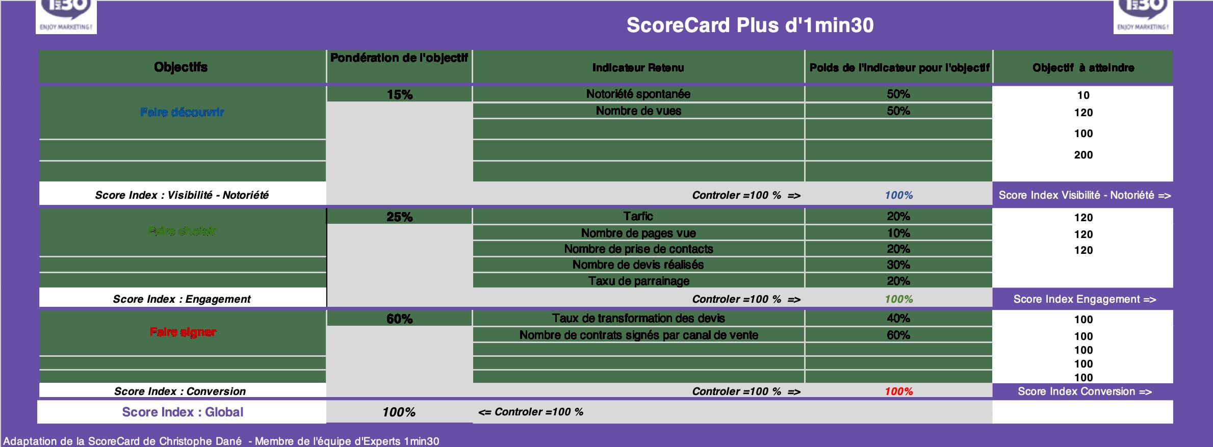 Scorecard-assurance-auto