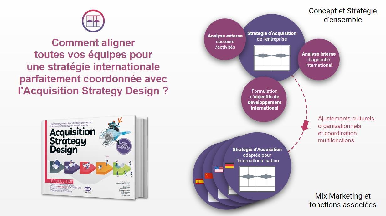 Comment aligner toutes vos équipes pour une stratégie internationale parfaitement coordonnée avec l'Acquisition Strategy Design ?