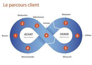 Comment créer du contenu efficace à chaque étape du parcours client ?