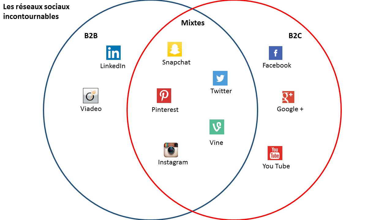 Btoc réseaux sociaux