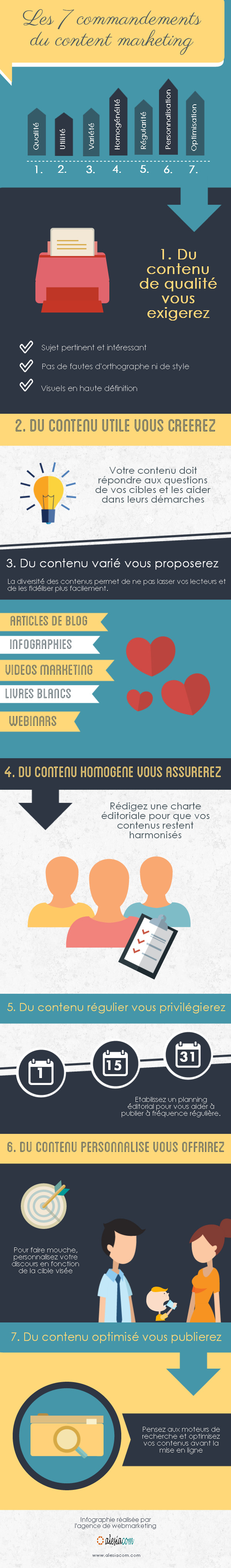 Les 7 commandements du content marketing