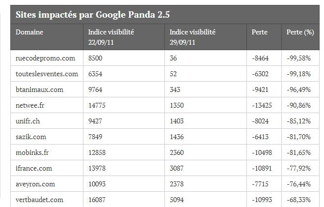 Liste sites pénalisés Google Panda