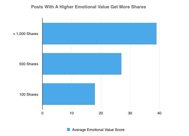 Marketing émotionnel - les titres qui remportent des partages