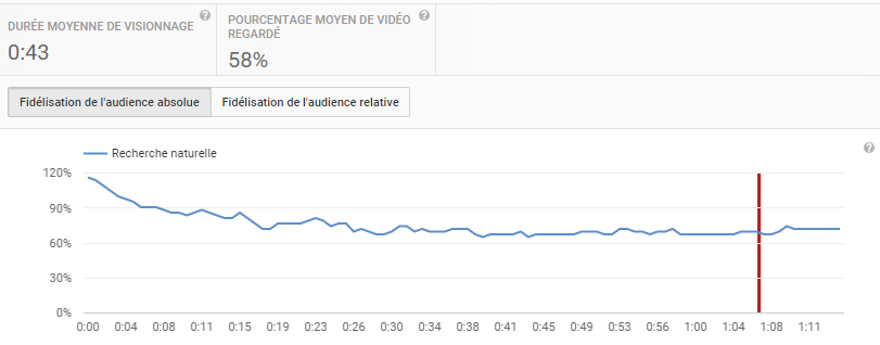 L'outil d'analytics Youtube