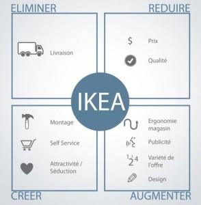 ikea_facteurs_succes