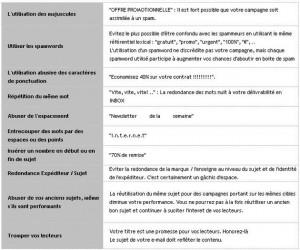 E-mail marketing : Comment optimiser l'objet de l'e-mail?