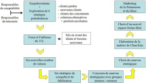 process2-2