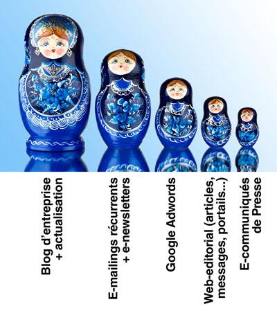 Comment réussir très rapidement votre politique de Buzz Marketing ou la Stratégie des «Matriochkas» (les poupées russes)?