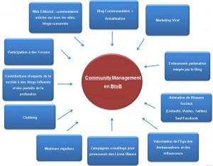 Schéma du Community Management en BtoB