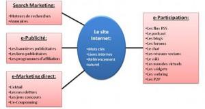 La E-communication : un nouvel Océan Bleu pour les PME
