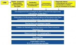 Marketing de la Permission et du Désir : Le désir précède le besoin.