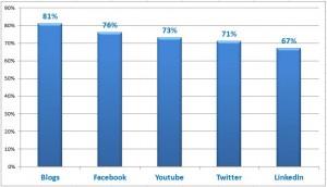 Courbe sur la communication sur les réseaux sociaux - gestion de marque