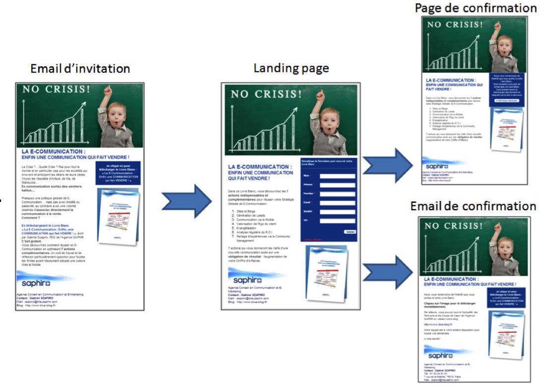 Une stratégie globale de E-Communication pour vendre, vendre… et vendre.