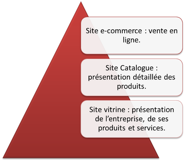 Typologie des sites web : site catalogue