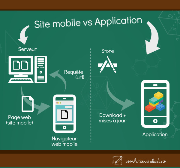 Application vs site mobile