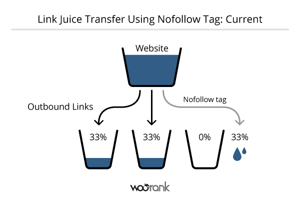Current Link Juice Transfer with Nofollow Tag
