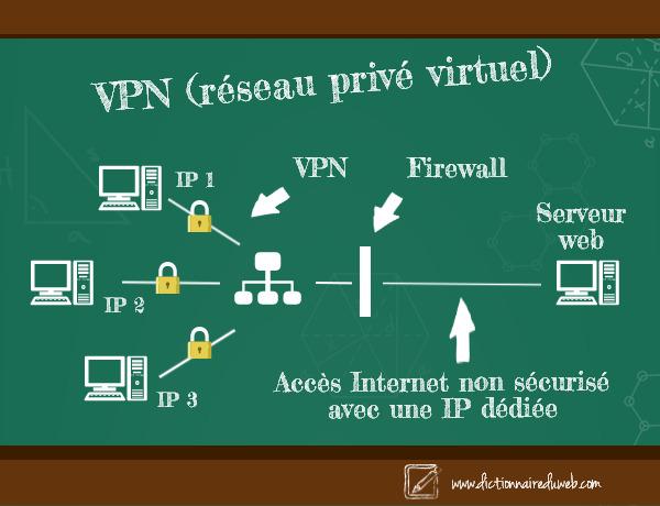 Principe du VPN