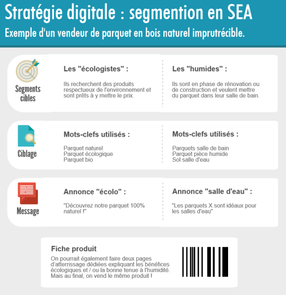 Stratégie digitale : segmentation en SEA
