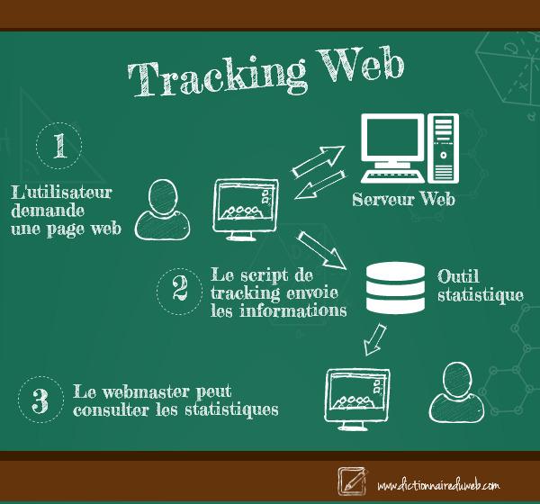 Tracking Web