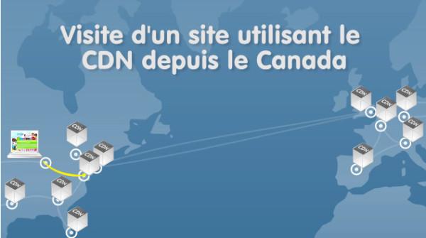 Site web avec CDN