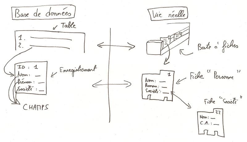 Fonctionnement d'une base de données relationnelle SQL