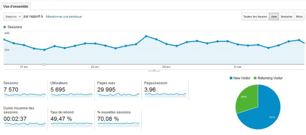 DataViz avec Google Analytics