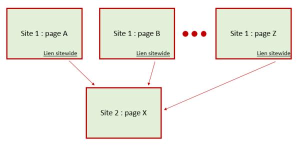 Lien Sitewide