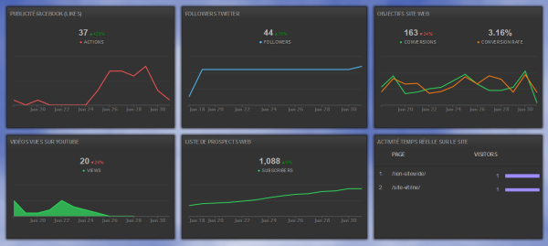 Tableau de bord digital analytics
