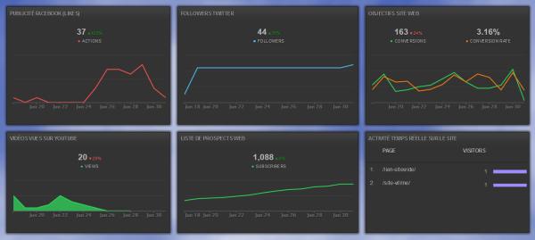 Tableau de bord digital analytics