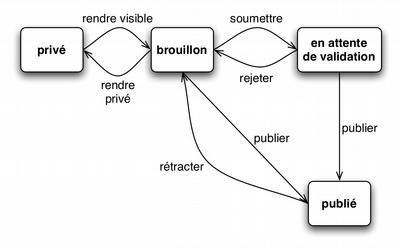 Workflow dans Plone