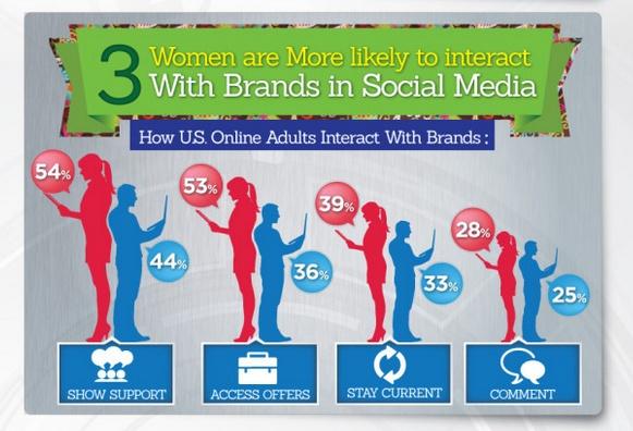 infographie-femmes-dominent-reseaux-sociaux
