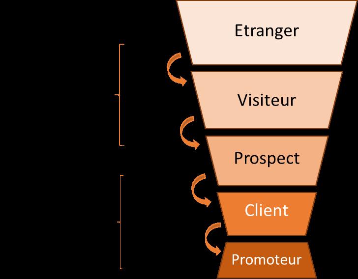 lead-nurturing_entonnoir