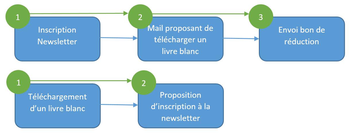 Exemple de workflow